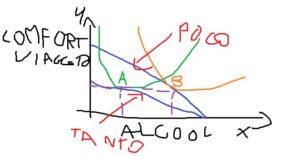 Il famoso grafico comfort-viaggio-alcool